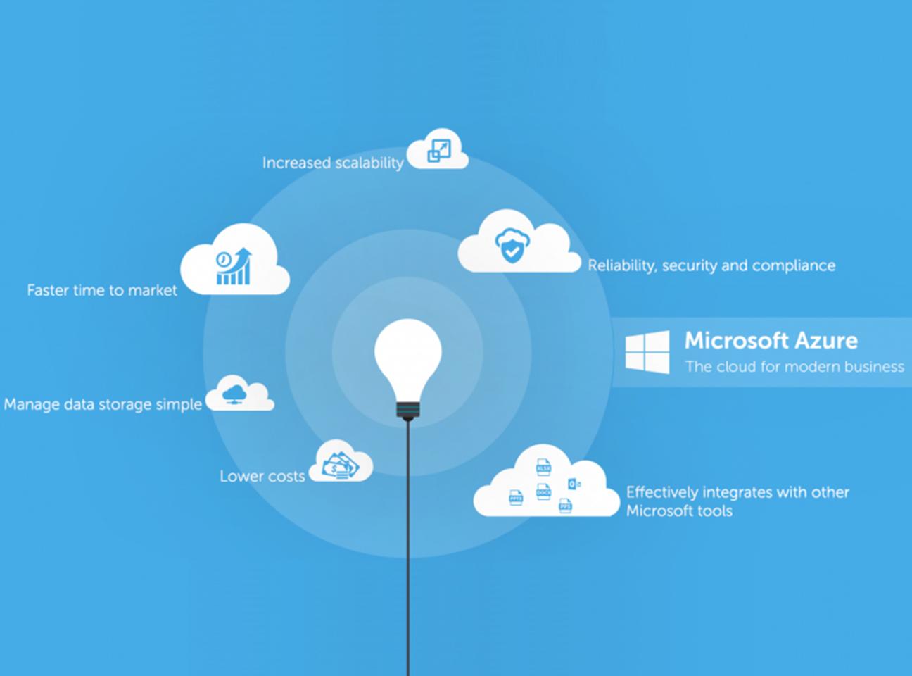 Облачные службы Microsoft Azure для разработки и внедрения систем умной производственной оптимизации